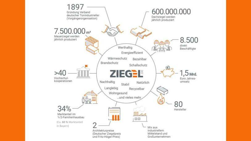 Positionspapier des Bayerischen Ziegelindustrieverbandes mit Forderungen zur Bundestagswahl im Jahr 2021